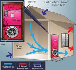Basic blower door test process
